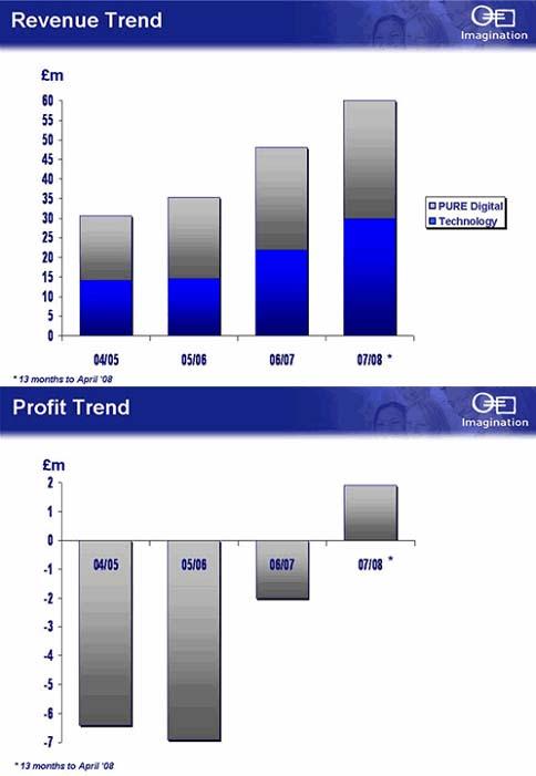 Revenue and Profit Trends