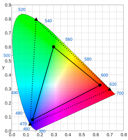 the emergence of h 265 hevc and 10 bit color formats