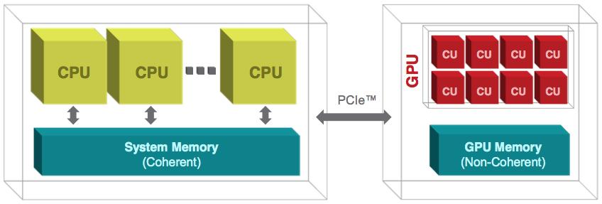 Diagram of the CPU-GPU PCIe architecture