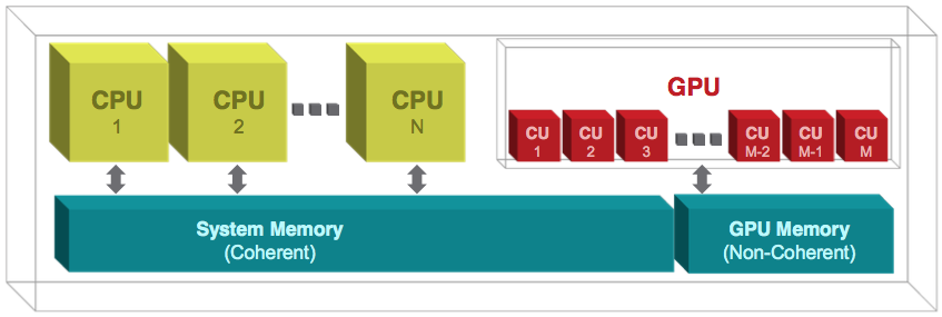 Picture of a CPU-GPU with separate pools of memory